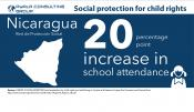 Social Protection for #Child #Rights: #Nicaragua Red de Protección Social