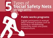 5 Types of Social Safety Nets programs: Public works programs.