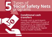 5 Types of Social Safety Nets programs: Conditional cash transfers