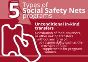 5 Types of Social Safety Nets programs: Unconditional in-kind transfers